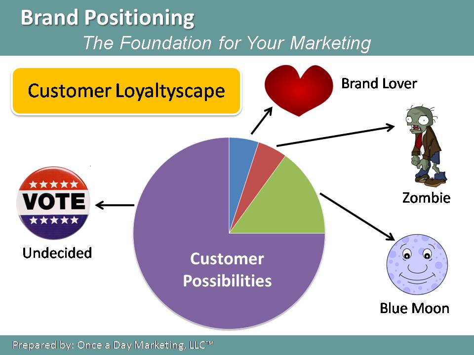 Once a Day Marketing Loyaltyscape