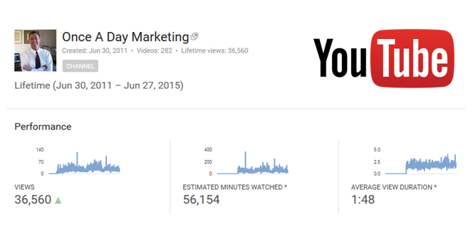 Once a Day Marketing YouTube Views